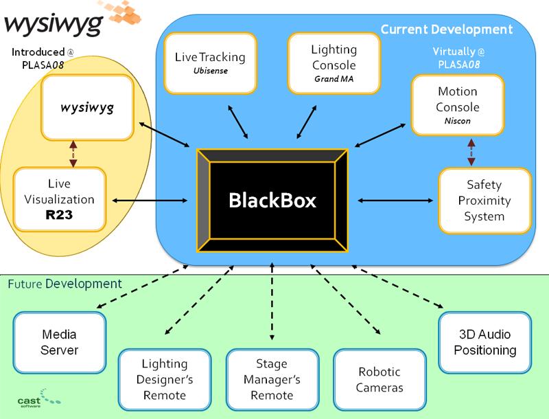blackbox-plasa-2