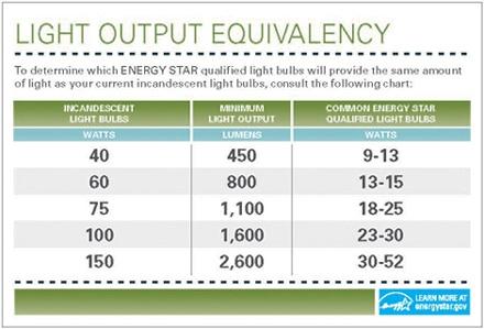 energystar_cfl_lightoutput_equival_chart