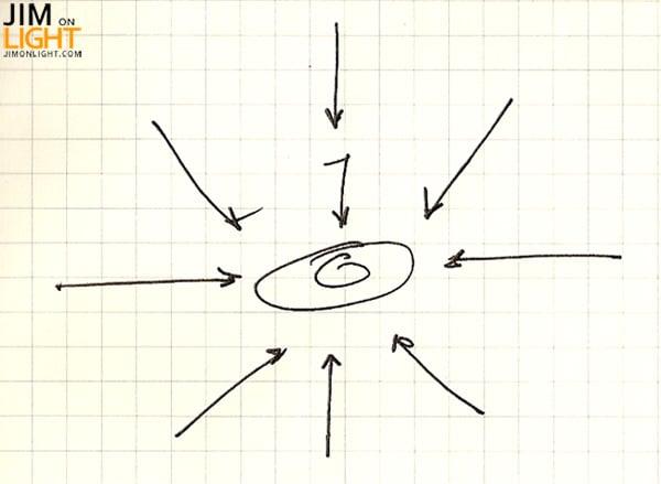 direction-sketch-jimonlight