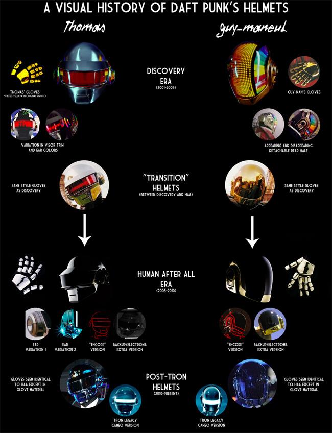 Daft Punk – A Visual History of Daft Punk's Illuminated Helmets