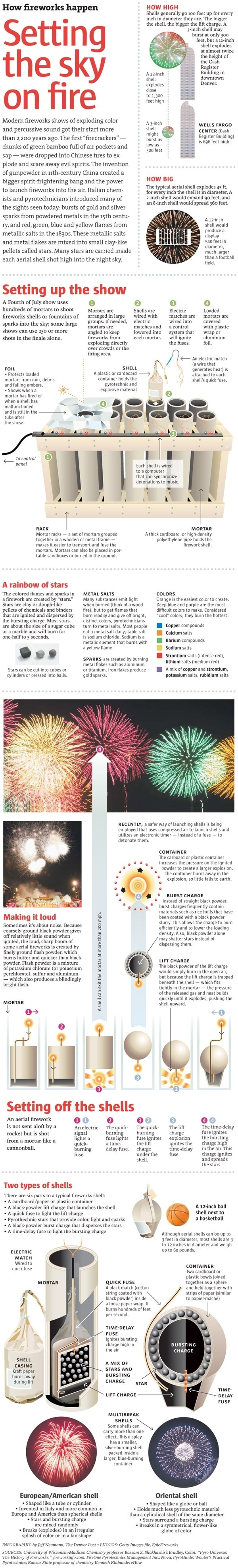 How Fireworks Happen – A Great Infographic!