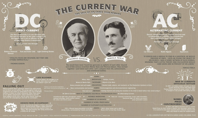 Edison VS. Tesla:  The WAR of CURRENTS!