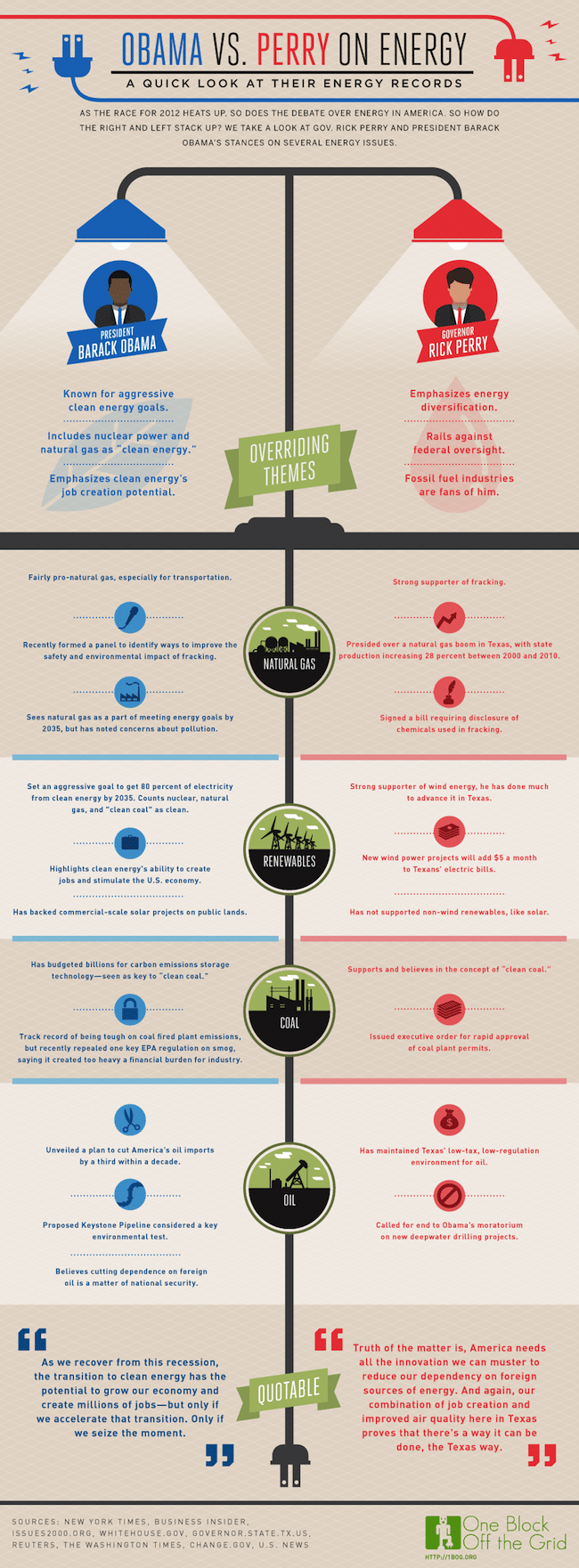 Obama VS Perry On Energy Policy [INFOGRAPHIC]