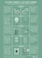 acting-green-vs-buying-green-elocal