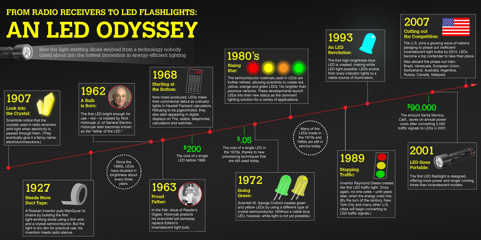 Random Late-Night-itude - An LED Odyssey [Infographic ...
