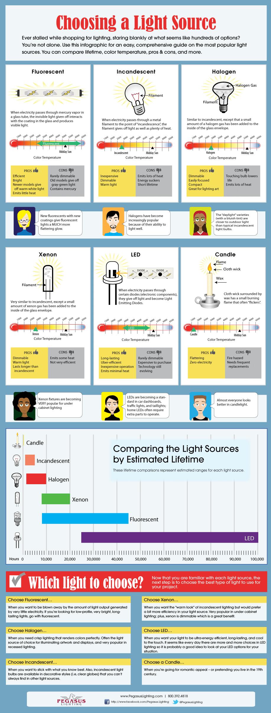 Choosing A Light Source [Infographic]
