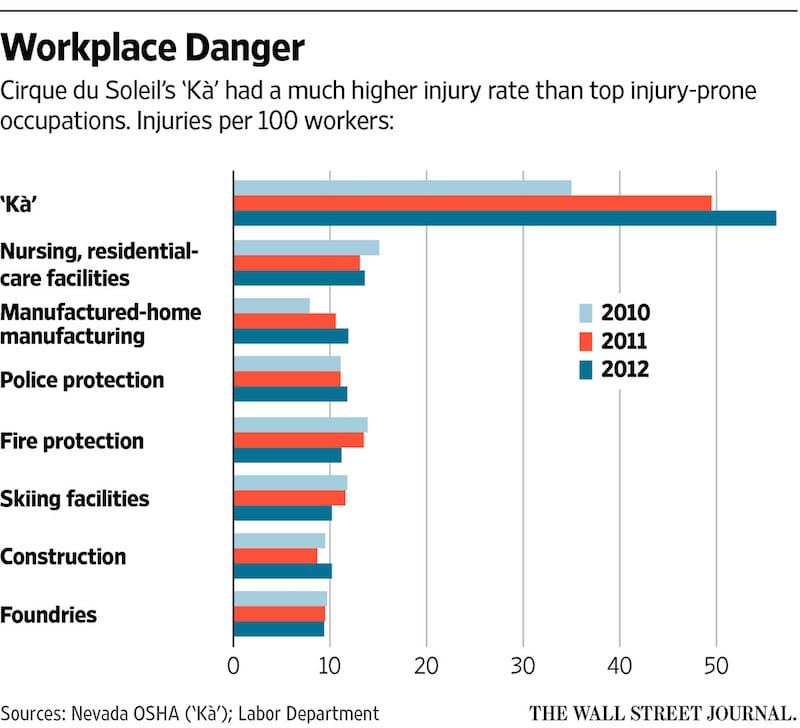 WSJ-workplace-accidents-KA