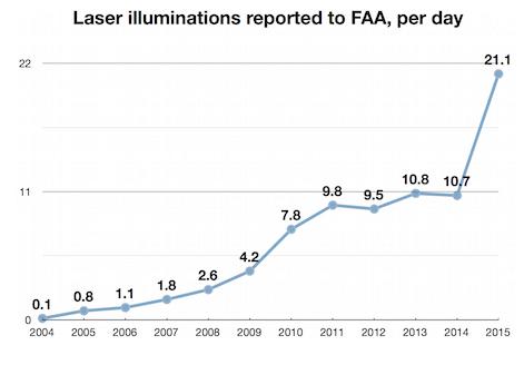 FAA_daily_laser_illuminations_2015