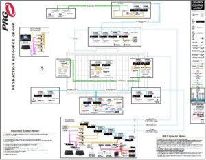 Superbowl LII Halftime Show Lighting System Diagram