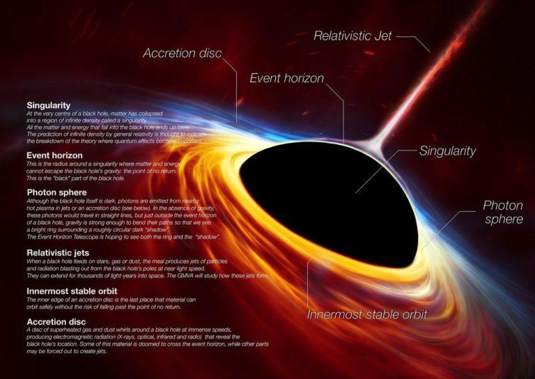 Event Horizon Telescope – Capture the Edge of Light